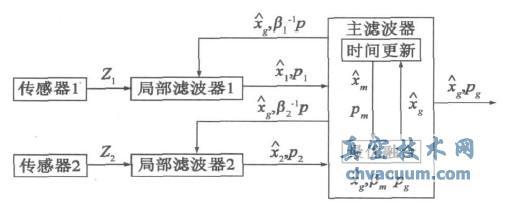 卡尔曼滤波器在高频信号注入法中的应用
