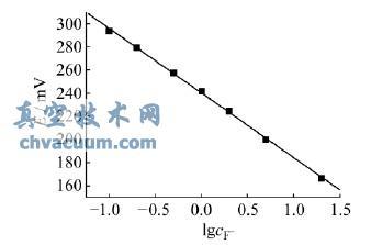测量氟含量的E-lgcF- 标准曲线