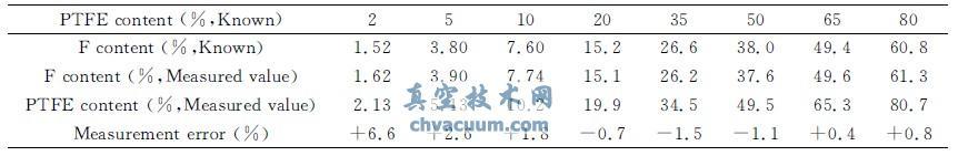 PTFE/PE混合蜡中的氟含量测量