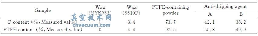 含PTFE产品的氟含量测量