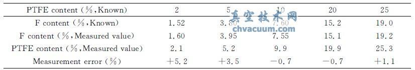 PTFE改性尼龙的氟含量测量