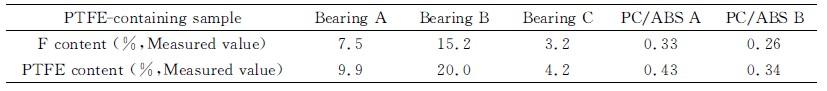 塑料轴承及PC/ABS合金中的氟含量测量