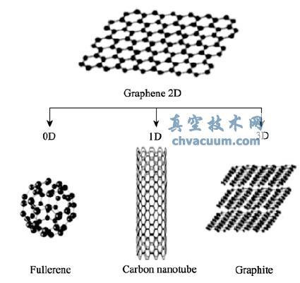 单层石墨烯及其衍生物示意图