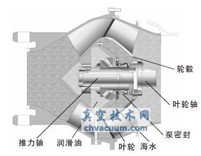 船用喷水推进装置机械密封的研制