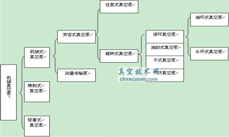 机械真空泵分类