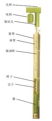 螺杆泵的组成图【螺杆泵厂家】