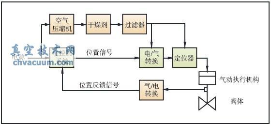 气动执行机构原理图图片