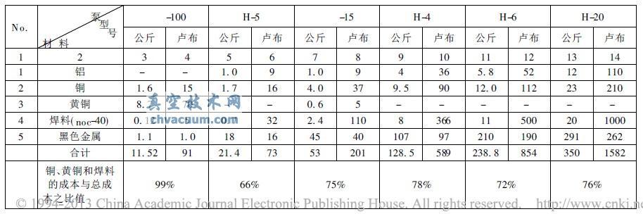 扩散泵典型结构的材料重量和成本