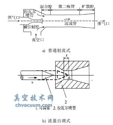 流量自调式真空发生器流场数值模拟和调节策略研究