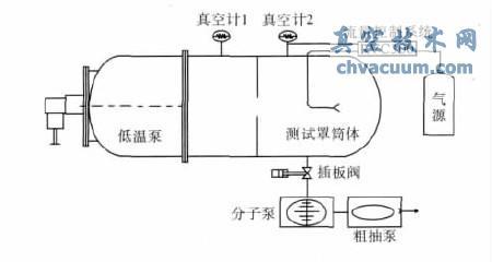 低温泵测试系统总体结构图