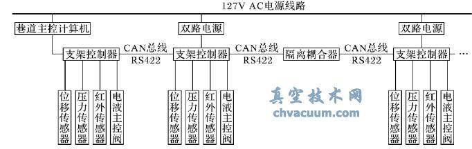 工作面和巷道电控系统结构框图