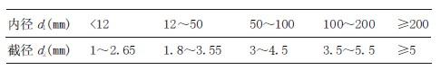 O型圈尺寸选择的参考数据