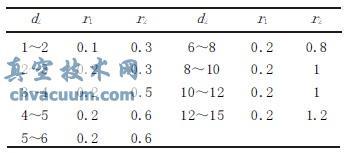 O型圈截径与倒角关系