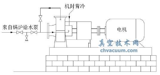 将机械密封拆下检查发现轴套表面及动静环内表面布满水垢,动环被卡死,阻止了动环的轴向运动,无法实现动环沿轴向的补偿作用。这是造成机械密封泄漏的直接原因。循环水(生水)温度过高时,会导致其中的离子发生如下化学反应:   Ca(HCO3)2=CaCO3↓+CO2↑+H2O   Mg(HCO3)2=MgCO3↓+CO2↑+H2O   MgCO3 + H2O=Mg(OH)2↓ +CO2↑   在水中可溶的Ca(HCO3)2、Mg(HCO3)2在加热至8