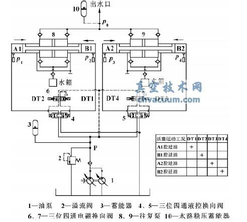 往复式活塞泵试验平台组成及工作原理图