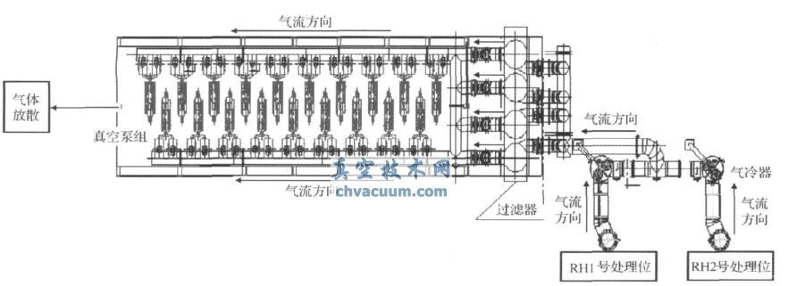 介绍了干式(机械)真空泵系统在重钢210tRH的应用,重点阐述了干式真空泵的设备运行情况及冶金效果实绩。生产实践表明,干式真空系统应用于RH,其冶金效果可达到或优于多级蒸气喷射泵真空系统相同的工艺指标,脱[H]率达63.5%、极限脱碳能力10@10-6、能源介质消耗较多级蒸气喷射泵真空系统低7.