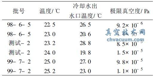 冷却循环水水温对274扩散泵油极限真空测试结果的影响