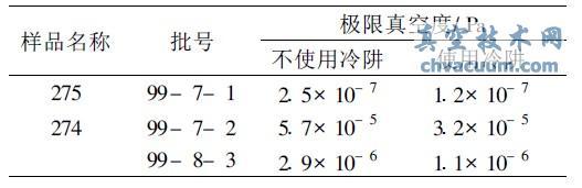 冷阱对极限真空测试结果的影响