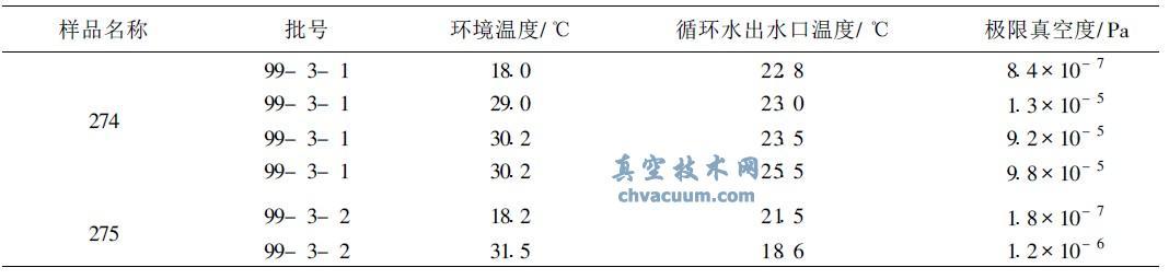 环境温度对极限真空测试结果的影响