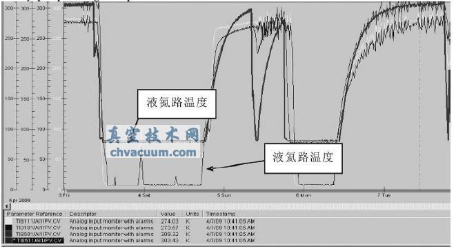 EAST内置低温泵监控设计结构图