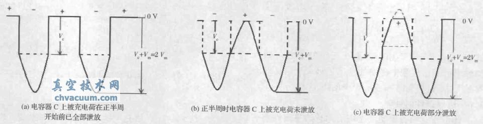 (1)尽管输入电压在200~240V变化时,空载高压峰值达6.0~7.5kV,但管子一旦起振,则阳极峰值电压均在4.0kV 左右,这一电压也与负载驻波比关系不大。同时,阳极平均电流Ib也与负载影响不大。产生上述现象的原因有:磁控管的低动态电阻(数十欧姆量级);漏感变压器(非线性电感)与电容组成的自稳定(电压与电流)电路。   (2)小电流时直到振荡稳定前存在模式不稳定现象:包括主模与寄生模的竞争,主模的起振与停振,浪湧电压导致的高模起振等。这从电压波形中可以清楚地看到,还可从阳极脉动电流波中看到这些