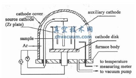 等离子渗金属设备原理图