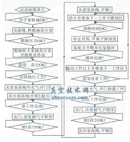 plc自动工艺程序流程图
