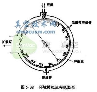 流程低温泵