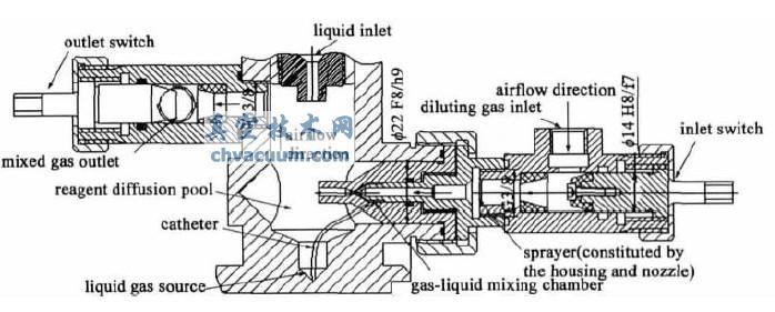 为使难挥发性液态气源更好地挥发制取标准气体,提出一种利用负压吸动效应的雾化配气法。设计了结构精密的雾化发生池,用实验的方法确定影响发生池负压值的各种参数,在实际应用中达到良好的效果。利用三种方法对难挥发的液态气源进行配气实验,雾化法与另外两种常用的方法相比,效果更好。   标准气体具备评价分析方法的准确性、校准仪器和标定气体组分含量的特点,已被广泛应用于产品质量监督和质量控制、仪器仪表的校准、大气环境监测、医疗卫生、分析方法的评价和军工化学武器等领域。随着科学技术的发展.