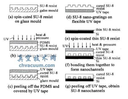 su-8纳米通道制作工艺流程图