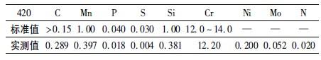 各元素检测值