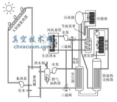一种家用太阳能气泡泵吸收式空调的系统设计与技术性