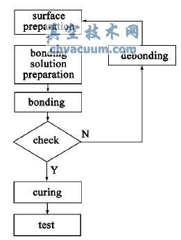 低温键合技术实施步骤