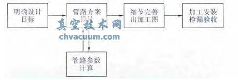 管路系统设计流程图