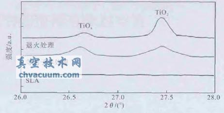 等离子体氧化前后表面XRD检测结果