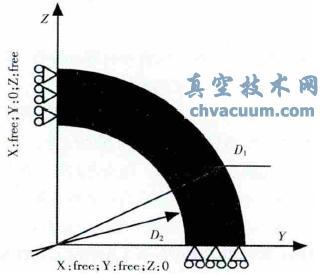 1/4模型对称边界条件