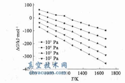 反应ZnO(s)+C(s)=Zn(g)+CO(g)的ΔG-T图