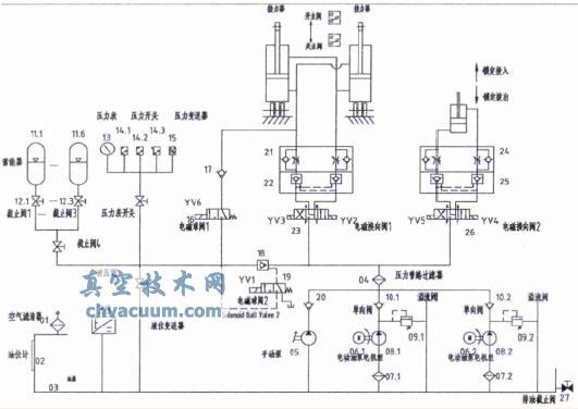 液压系统原理
