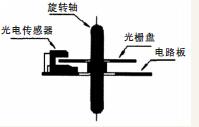 光电编码器安装示意图
