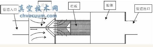 故选用孔径为4mm的穿孔板焊接在热风炉管道中,左端是管道入口,右端