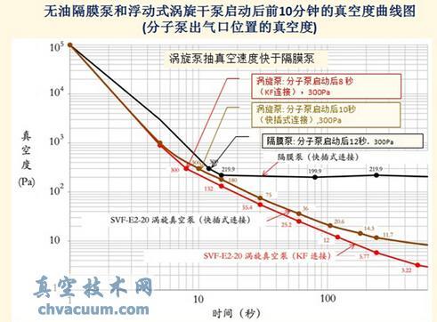 无油隔膜泵和浮动式涡旋干泵抽速曲线图