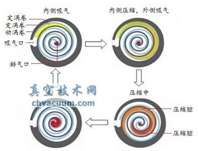 涡旋压缩技术工作原理