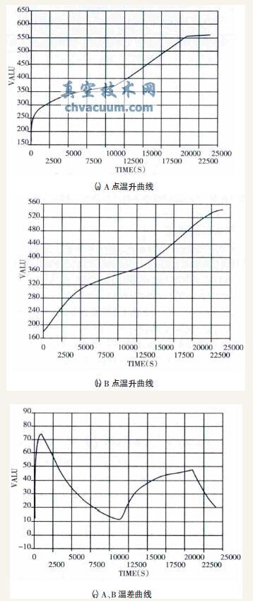 A、B处温升及温差曲线