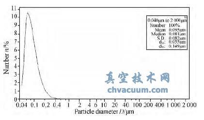 纳米铜粒度分布