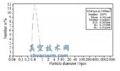 PTFE 粒度分布