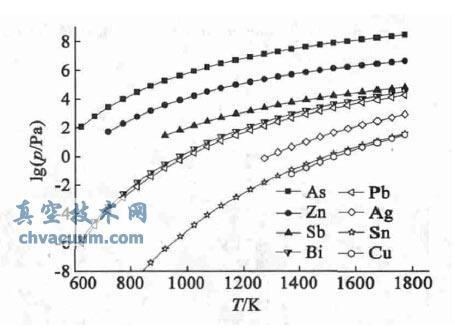 粗铅中各组元蒸气压与温度的关系曲线图