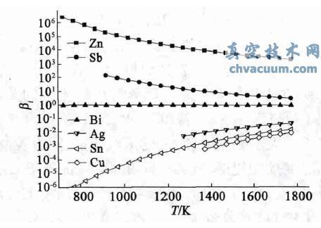 粗铅中组元i 与Pb 的分离系数βi