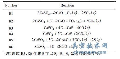 CaSO4与C 之间可能发生的反应