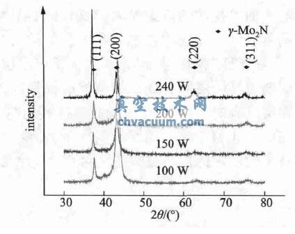 不同Mo 靶功率下的Mo-N 薄膜的XRD 图