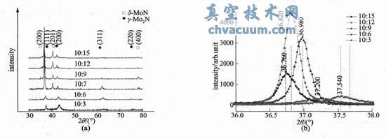 不同氩氮比条件下Mo-N 薄膜XRD 图
